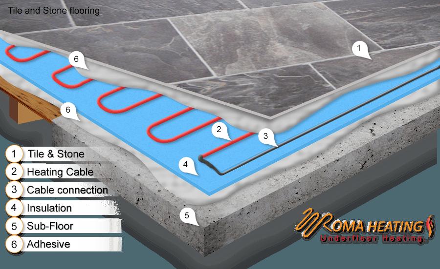 Underfloor Heating Cable