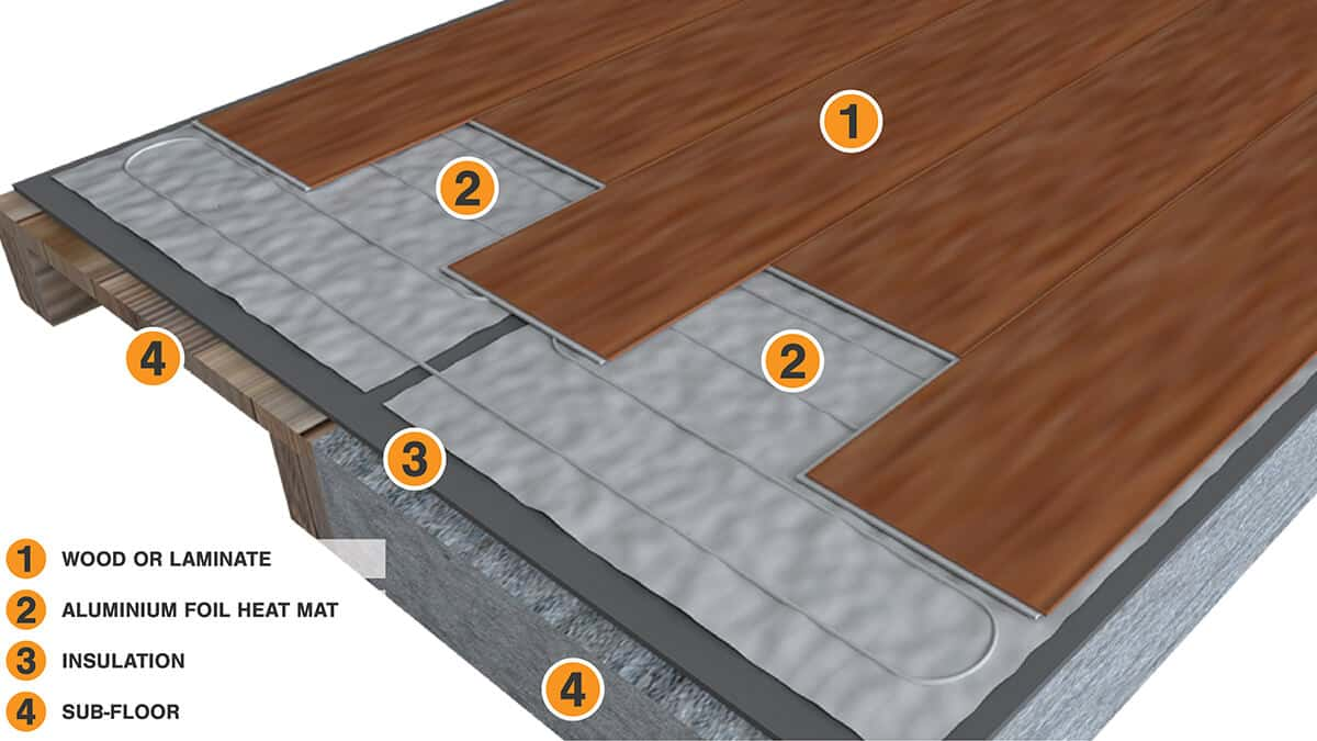 Roma Heating Alu Foil Heating System Floor Build-up