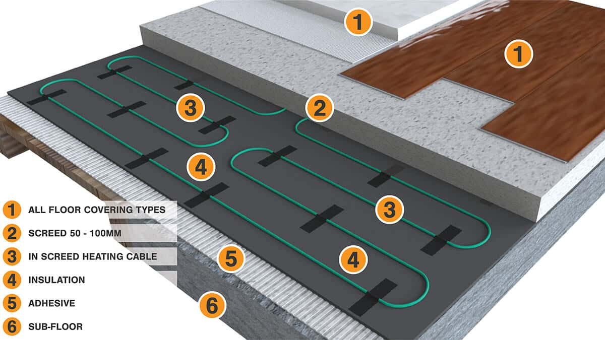 Roma Heating In Screed Cable Heating System Floor Build-up