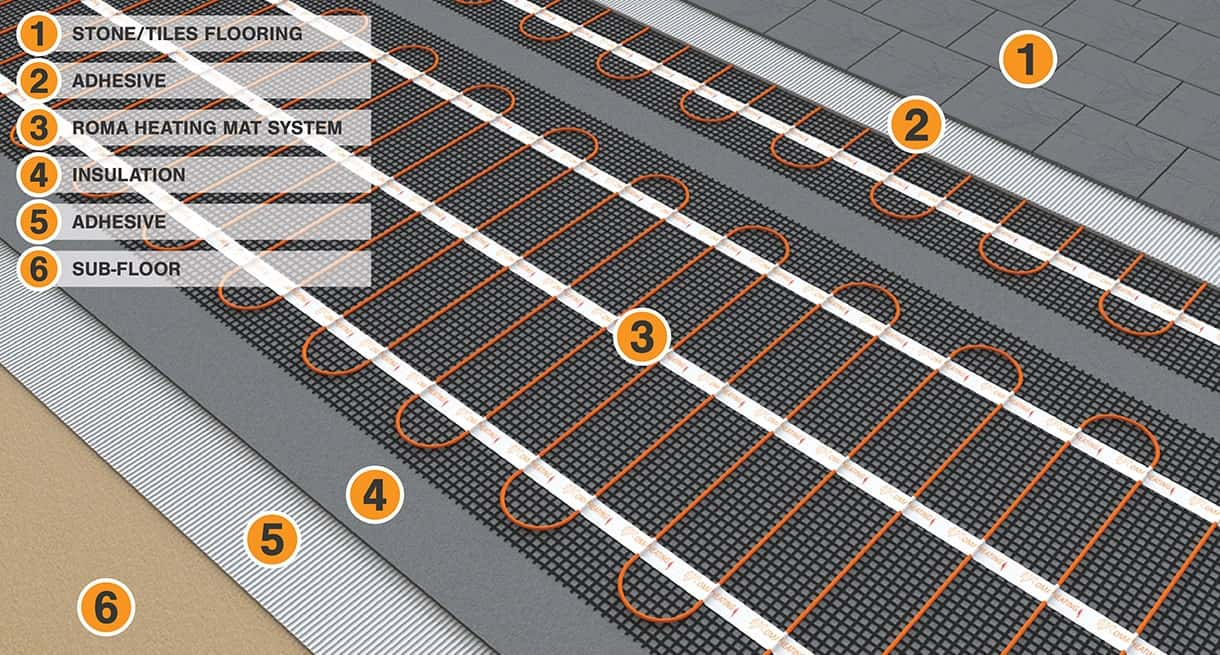 Roma Heating Underfloor Heating Mat Systems
